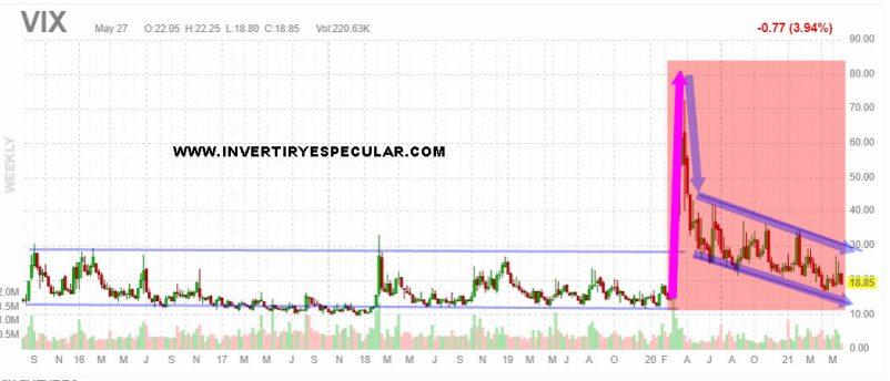 vix-27-mayo-2021% - La volatidad en activo poco atractivo