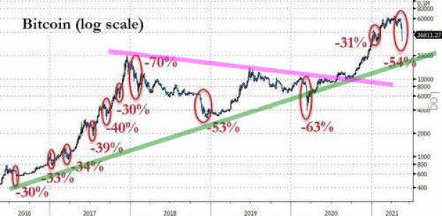 volatilidad-bitcoin-2% - El colapso cripto lo copa todo
