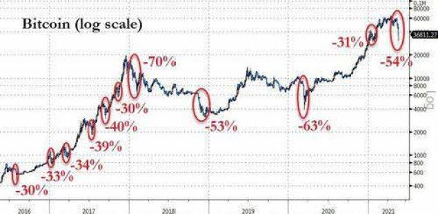 volatilidad-bitcoin% - El colapso cripto lo copa todo