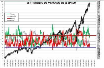 2021-06-10-10_52_01-SENTIMIENTO-DE-MERCADO-SP-500-Excel% - SENTIMIENTO DE MERCADO 09/06/2021
