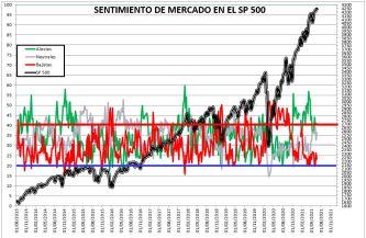 2021-06-24-11_43_36-SENTIMIENTO-DE-MERCADO-SP-500-Excel% - SENTIMIENTO DE MERCADO 23/06/2021