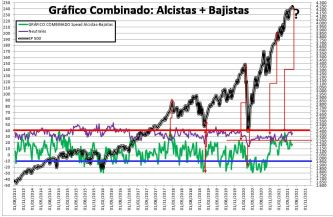 2021-06-24-11_44_35-SENTIMIENTO-DE-MERCADO-SP-500-Excel% - SENTIMIENTO DE MERCADO 23/06/2021