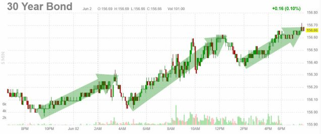 3-juno-bono-a-30% - Estaba muy claro, la FED tiene que empezar a drenar sus cargados balances de activos