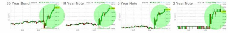4-junio-bonos% - Reacciones de activos tras el dato empleo USA