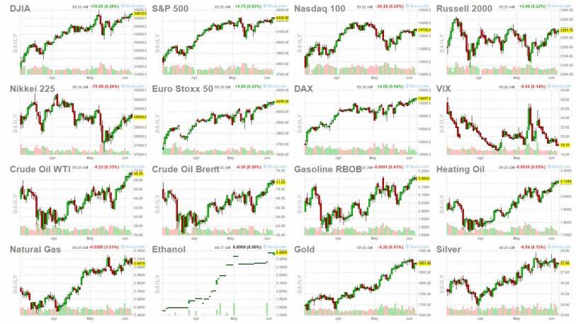 7-junio-futuros% - Bolsa , Energía y metales a por máximos