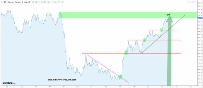 BANCA-ESPANOLA-16-JUNIO-2021% - La Banca española tiene a salto de mata los niveles precovid