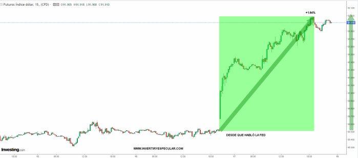 DOLAR-18-JUNIO-2021-1% - Anómalo comportamiento bajista  del Oro  en momentos de inflación incontrolada