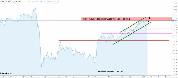 IBEX-16-JUNIO-2021% - El Ibex esperando órdenes para el viernes