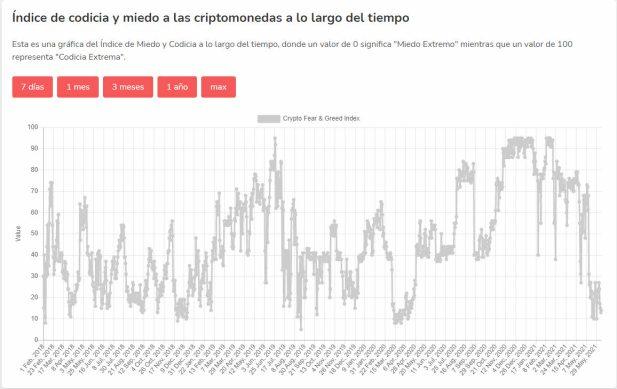 INDICADOR-MIEDO-CRIPTO-10-JUNIO% - El sentimiento de mercado sigue muy soseras