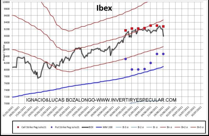 MEFF-2-21-JUNIO-2021% - El Ibex se quedó mirando hacia abajo para el vencimiento de julio
