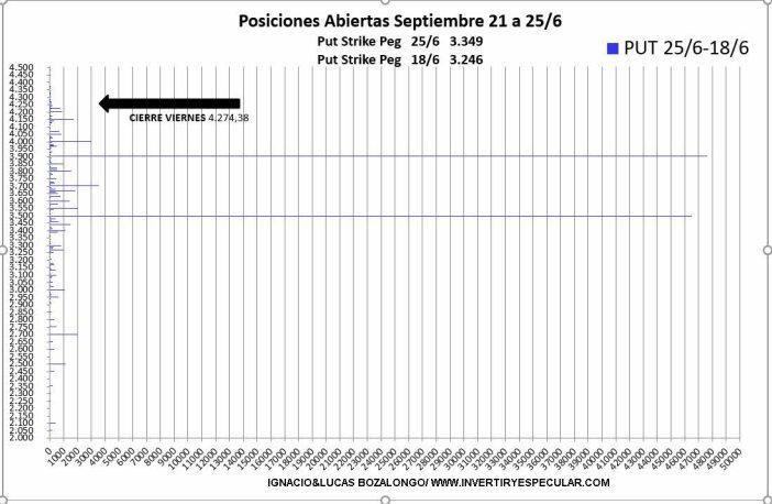 OPCIONES-SP-2-29-JUNIO% - Obsesión por las PUTs 3900 y 3500 para septiembre en el SP500