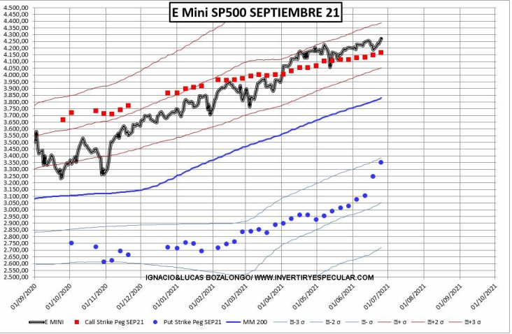 OPCIONES-SP-3-29-JUNIO% - Obsesión por las PUTs 3900 y 3500 para septiembre en el SP500
