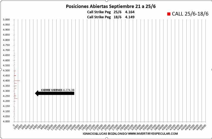 OPCIONES-SP-4-29-JUNIO% - Obsesión por las PUTs 3900 y 3500 para septiembre en el SP500