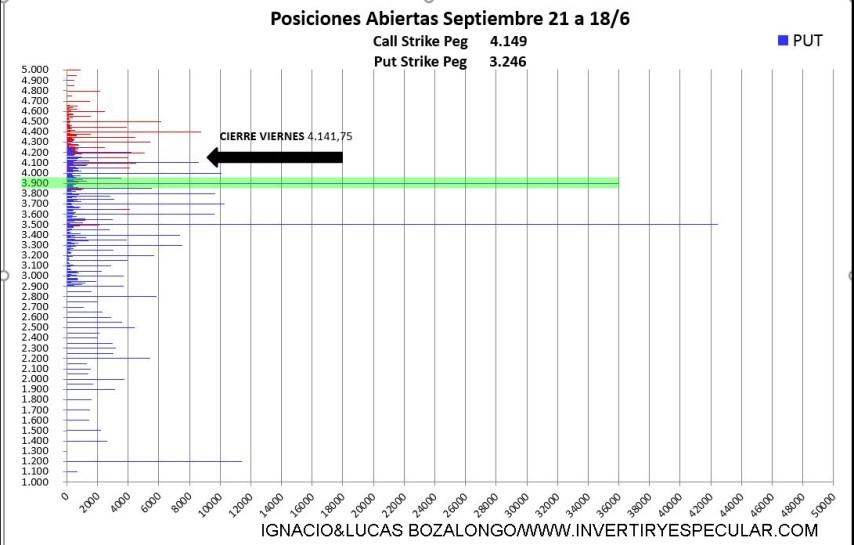 OPCIONES-SP2% - Fuertes niveles negociados puts para el inicio del vencimiento de septiembre ¿bueno o malo?
