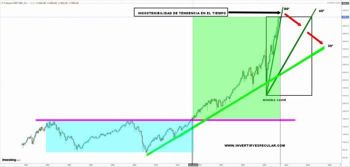 SP500-7-JUNIO-MENSUAL-2021-1% - Por su indicador Buffett tiene que tener todo empacado en el mercado