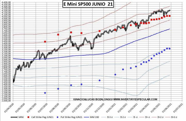 SP500-PRECIO-POR-PRECIOS-EJERCICIO-1-JUNIO% - Vuelve la apetencia por los 4400 en el SP500 para el vencimiento de junio