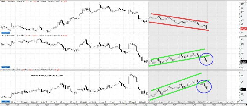 TEF-SAN-BBVA-29-JUNIO% - Un mal arranque de vencimiento para los blue-chips españoles