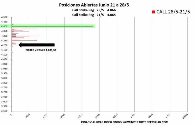 VARIACION-CALL-1-JUNIO% - Vuelve la apetencia por los 4400 en el SP500 para el vencimiento de junio