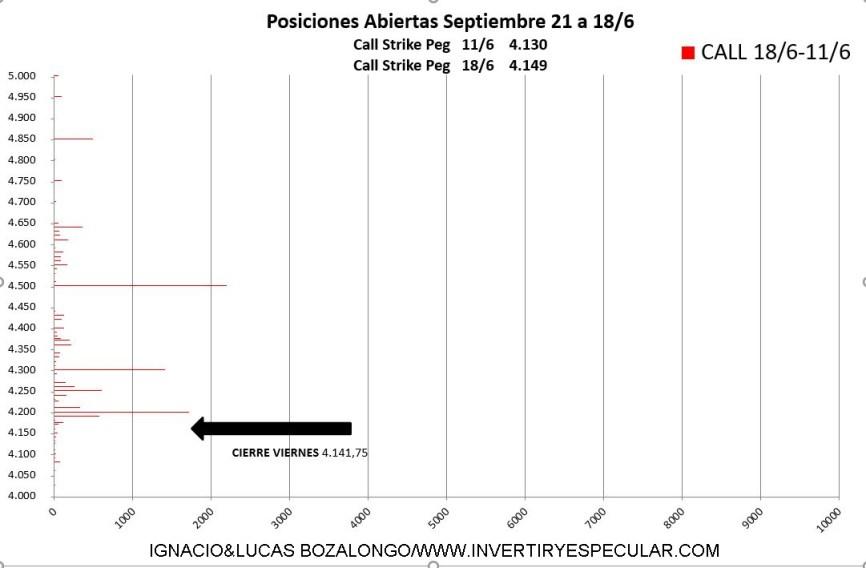 VARIACION-CALL% - Fuertes niveles negociados puts para el inicio del vencimiento de septiembre ¿bueno o malo?