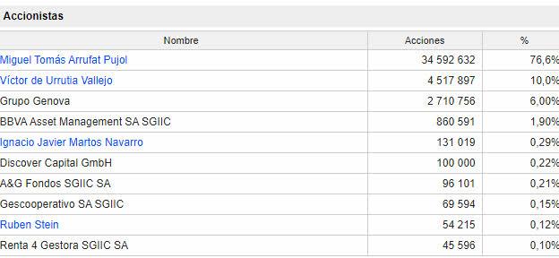 accionistas-proeduca% - Nos sigue gustando PROEDUCA ALTIUS