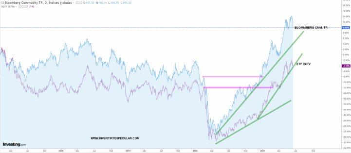 commodities-vs-etf-17-junio-2021% - Hay veces que acertamos en el activo pero no en el producto