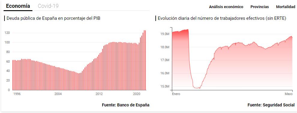 dos-graficos-para-no-dormir% - Dos gráficos macro que tampoco dejan dormir bien a Sánchez por las noches