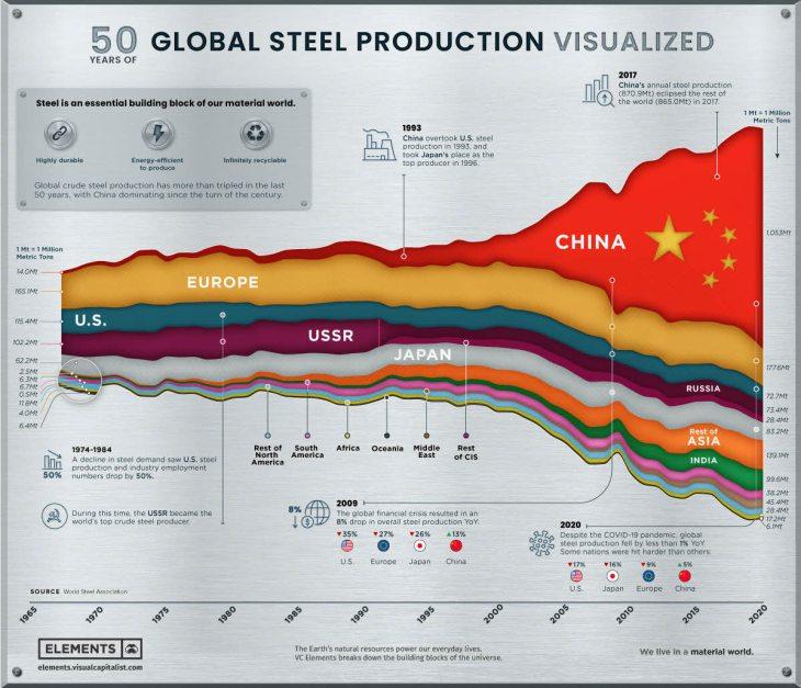 evolucion-del-acero% - La evolución del acero en las últimas cinco décadas