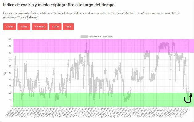 indicador-miedo-cripto-3-junio-2021% - El indicador de miedo/codicia del bitcoin recomienda tomar posición