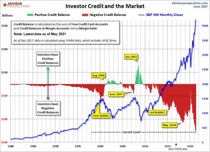 margin-debt-17-junio-2021% - ¿Está el mercado en un momento que se cae de maduro?