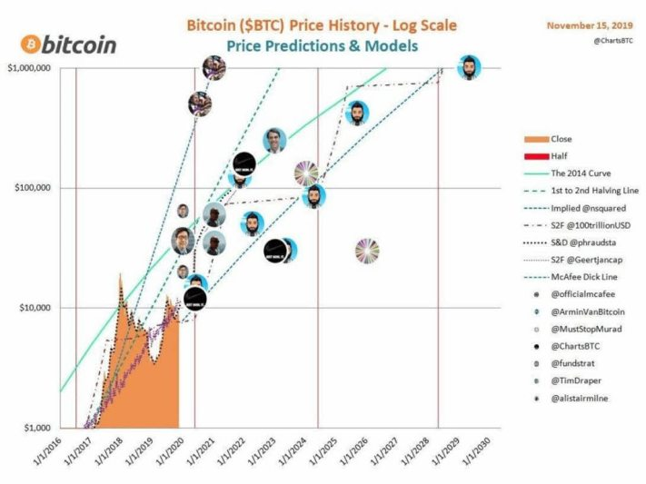 "profecias-del-bitcoin% - Del millón de dólares por bitcoin a ""veneno para ratas"""