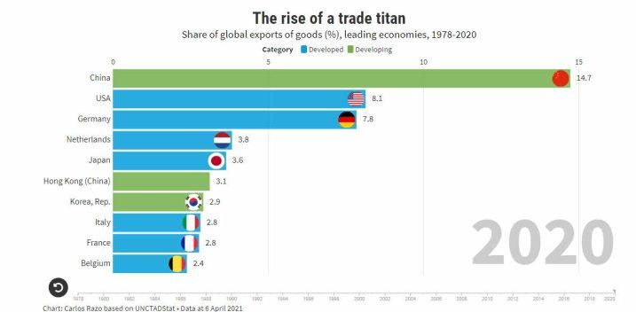 ranking-de-paises-exportadores% - ¿Por qué nos quiere convencer los EEUU de que China es una amenaza mundial?