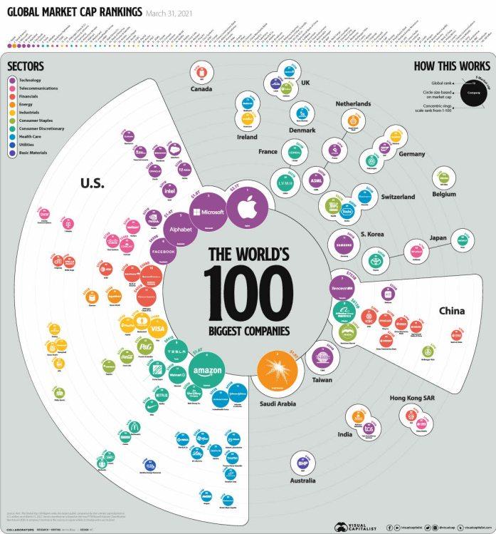 top-100-marzo% - Las cien mayores empresas del mundo al cierre del primer trimestre de este año