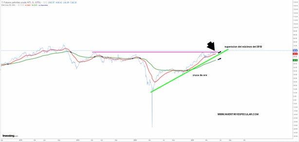 wti-1-junio-2021% - Crudo supera máximos del 2021, 2020 y  2019 a precios que no se ven desde el 2018