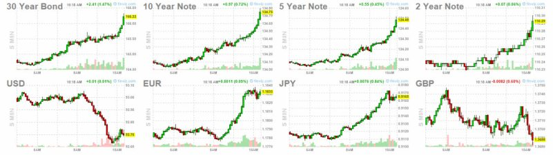 19-julio-2% - Mercados a una hora de la apertura de Wall Street