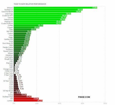 19-julio-rentabilidad-futuros% - Rentabilidad anual principales futuros a cierre semanal