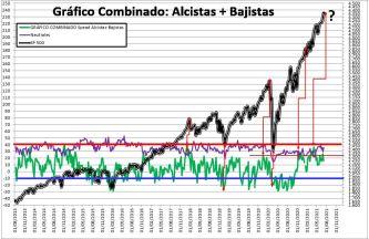 """2021-07-08-16_08_33-SENTIMIENTO-DE-MERCADO-SP-500-Excel% - SENTIMIENTO DE MERCADO 07/07/2021 """"VIVA SAN FERMÍN"""""""