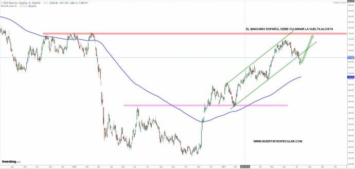 BANCARIO-ESPANOL-13-JULIO-2021% - Necesitamos que el bancario español remate la faena