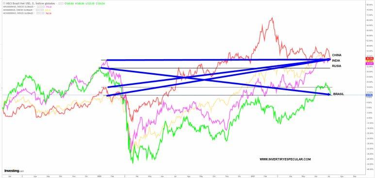 BRIC-7-JULIO-2021% - Comparativa BRIC : entrar si, pero con la mitad de lo habitual