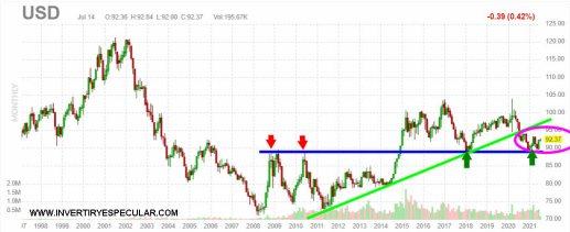DOLAR-15-JULIO-2021% - La pérdida de poder adquisitivo del dólar es dolorosa