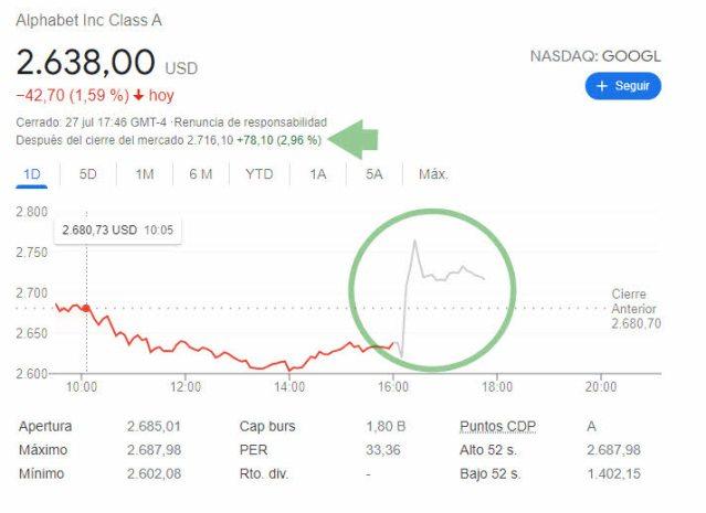 GOOGLE-AFTER-28-JULIO% - Google reventó al alza el consenso de mercado en cuanto a sus resultados