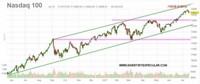 NASDAQ-19-JULIO-2021% - Ya tienen que bajar los índices USA para meter miedo