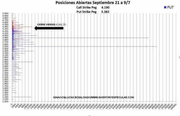 OPCIONES-SP-1-13-JULIO% - En el CBOE siguen con miedo a la  negociación CALL