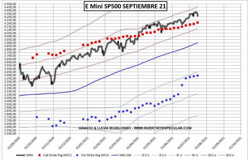 OPCIONES-SP-2-20-JULIO% - La semana pasada si se movió fuerte el mercado de opciones del SP500 SEPT/2021