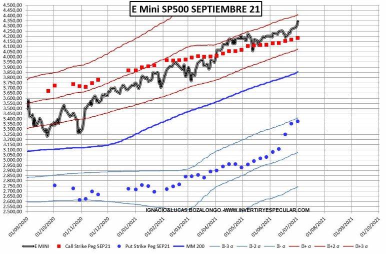 OPCIONES-SP-77JULIO-1% - Vuelven los 4400 a ser el nivel más negociado call del SP500