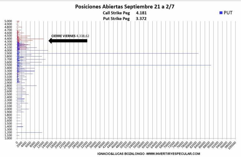 OPCIONES-SP-77JULIO-4% - Vuelven los 4400 a ser el nivel más negociado call del SP500