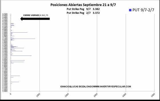 OPSCIONES-SP2-13-JULIO% - En el CBOE siguen con miedo a la  negociación CALL