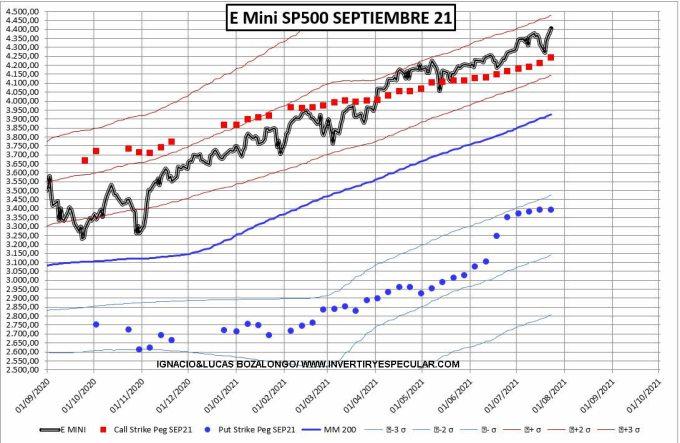 """PRECIO-Y-OPCIONES-27-JULIO-2021% - El SP500 sigue en el lado """"claro"""" de la fuerza"""