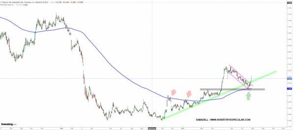 SABADELL-20-JULIO-2021% - Más del Ibex que publican hoy resultados