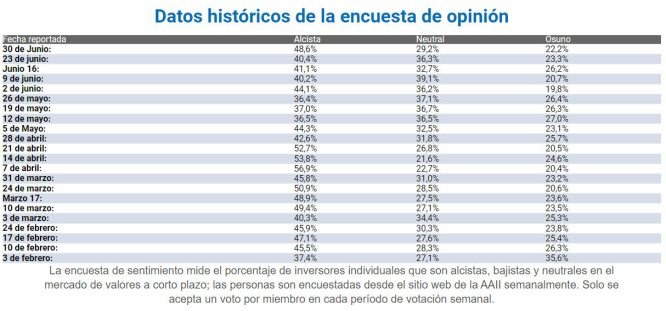 SENTIMIENTO-DE-MERCADO-1-JULIO-2021% - A un semestre vista no hay tanta divergencia en el sentimiento