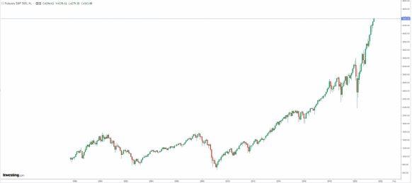 SP500-13-JULIO-2021% - ¿Qué os da más miedo para invertir en RV USA : el precio tan alto o la volatilidad tan baja ?
